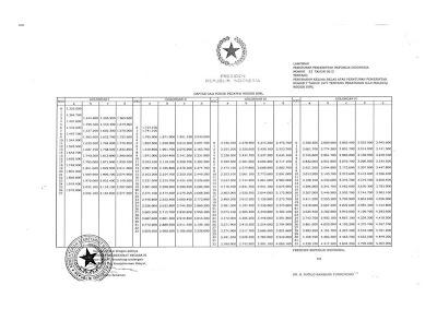 Tabel Daftar Gaji Guru PNS Tahun 2013 Berdasarkan Pangkat dan Golongan