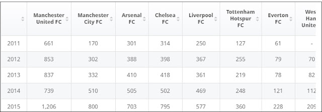 """Brand  values of English premier league clubs"""