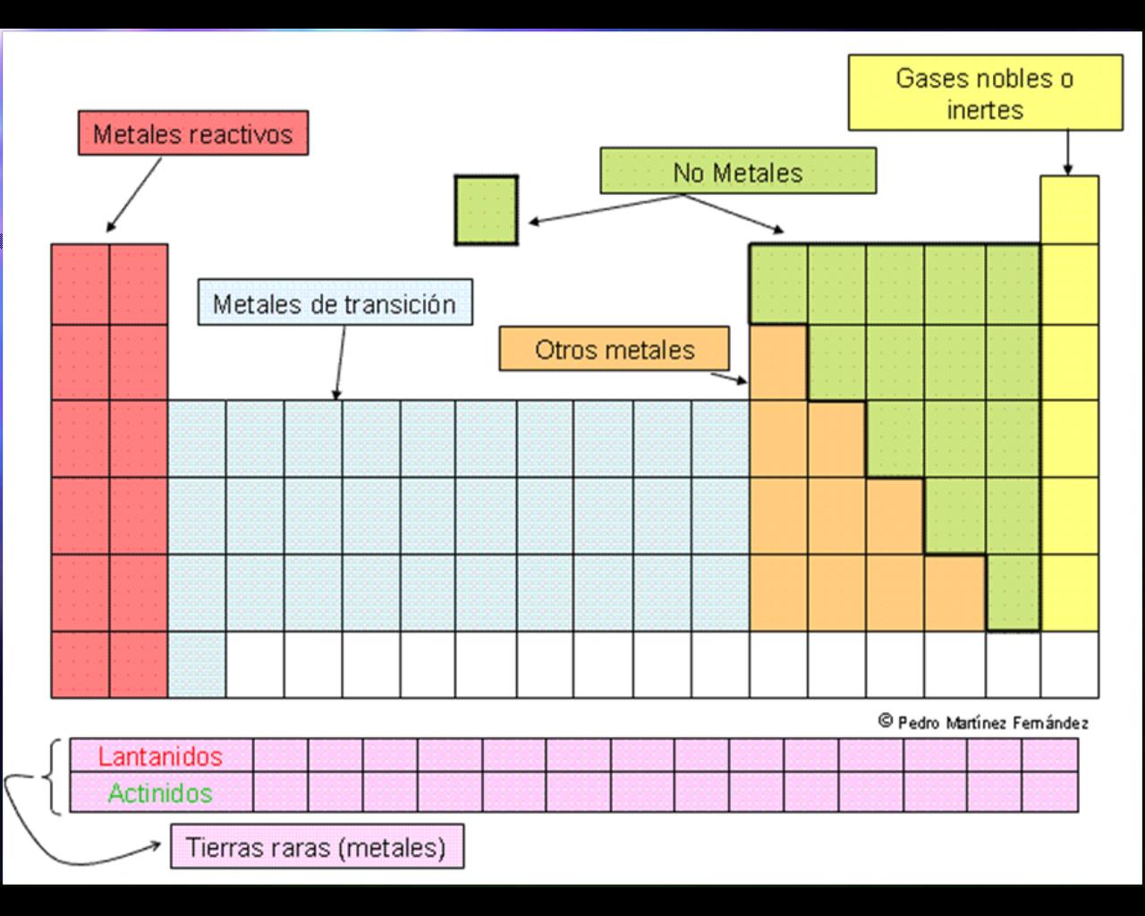 Tabla periodica completa 2016 for Ptable and r