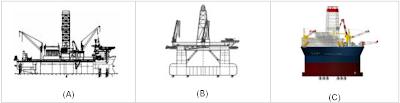 Perbandingan performansi tiga struktur lepas pantai jenis apung, (A) drillship, (B) semisubmersible  (C) Sevan Stabilized Platform (SSP)