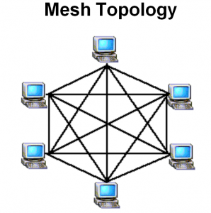 aboutnetworks  types of physical network topologies advantages    what is tree topology