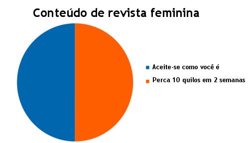 Gráficos, conteúdo de revista feminina