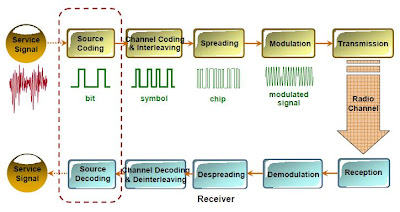 Processing Procedure of WCDMA System