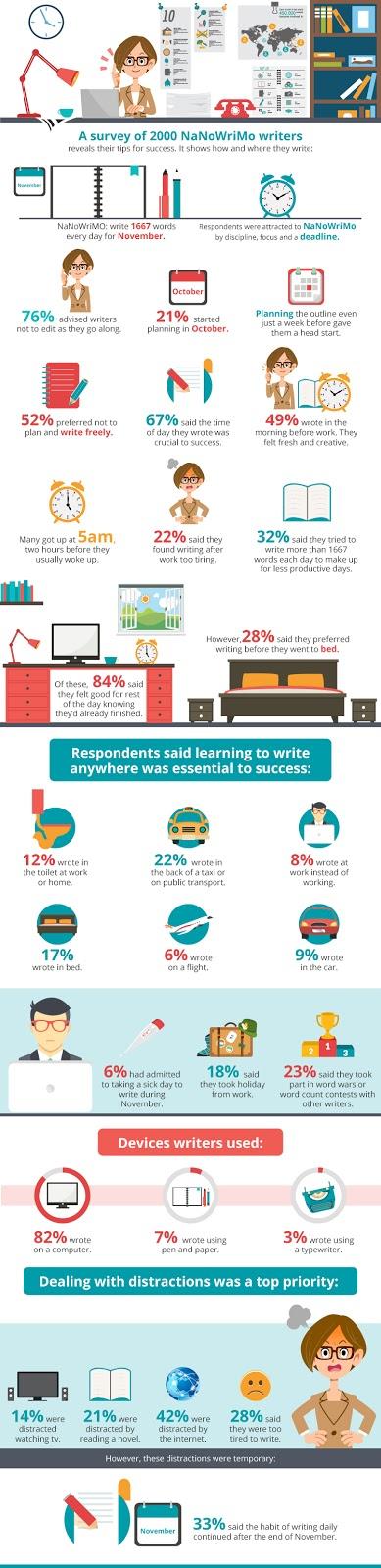 Nanowrimo survey, infographic