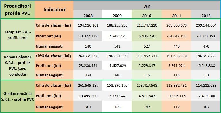 Evoluția indicatorilor producătorilor de profile PVC