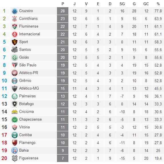 Classificação Campeonato Brasileiro Serie A  2014 /12° Rodada