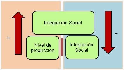 nivel de produccion-teoria de las relaciones Humana