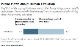 One-third of Americans reject the idea of evolution....