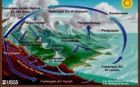 Siklus Hidrologi www.guntara.com