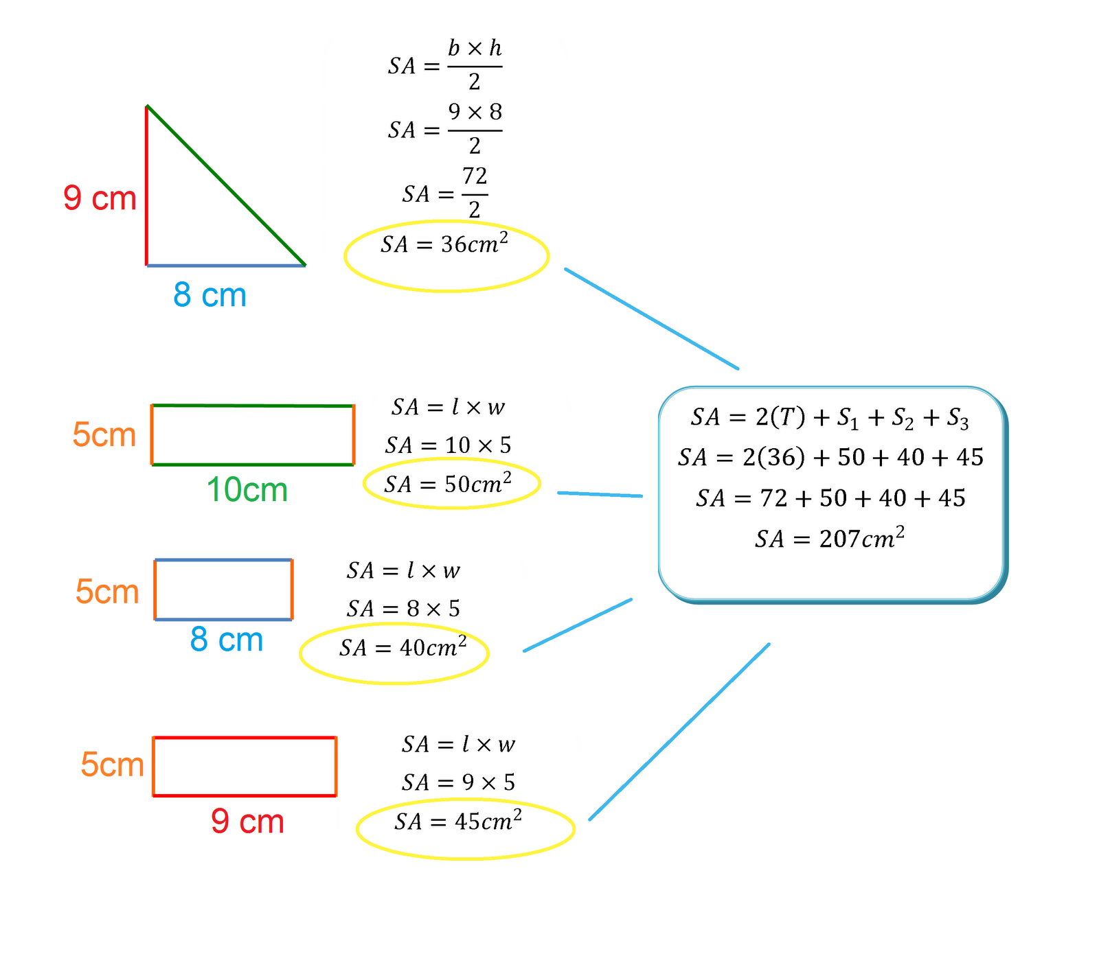 How To Find The Total Surface Area Of Cylinder: