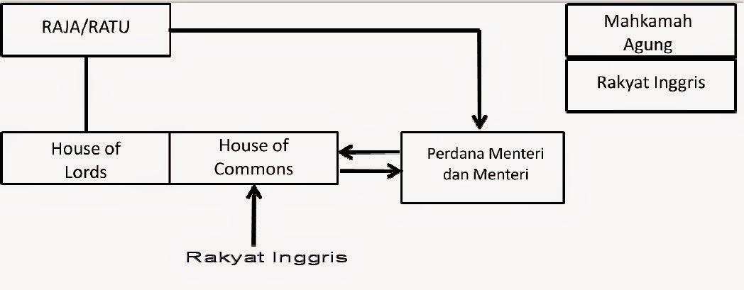 Bentuk atau Sistem pemerintahan di inggris