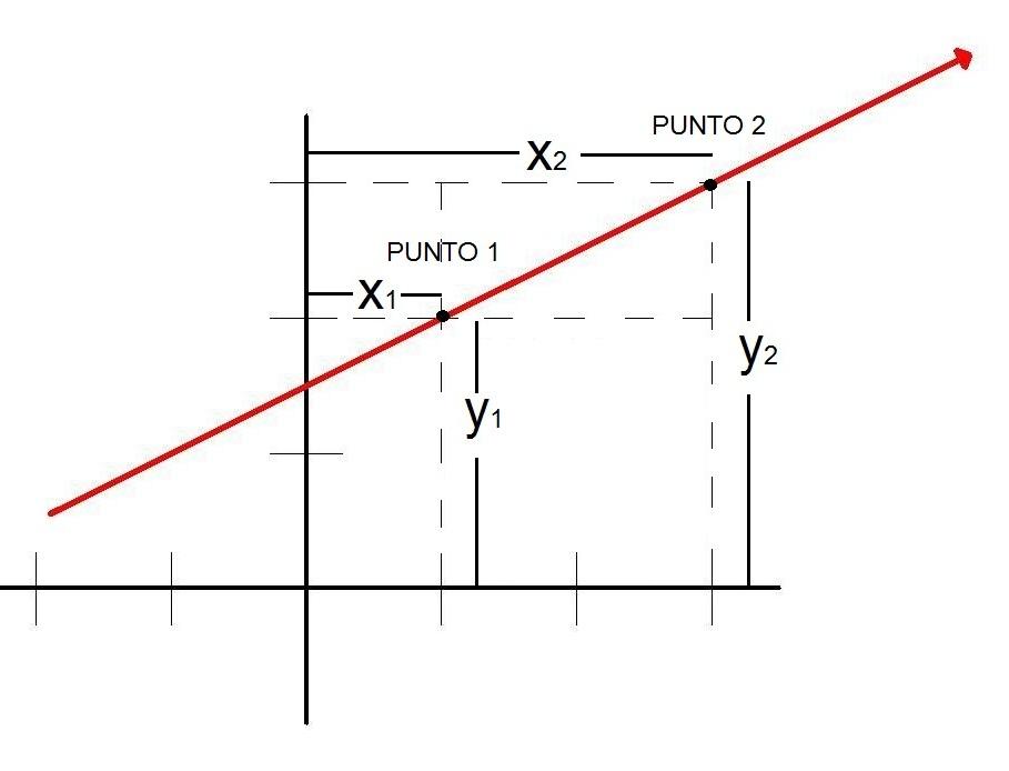 Matemática Fácil: ECUACIÓN DE LA RECTA DADOS DOS PUNTOS