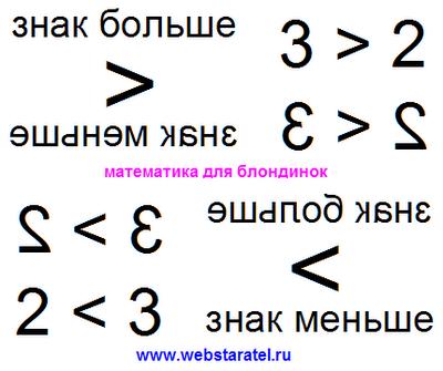 Знак больше и меньше. Как пишется знак больше в математике. Какой знак больше и меньше. Относительность и зеркальная симметрия в математике. Математика для блондинок.