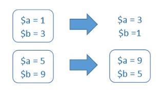 Membuat swap value dengan php