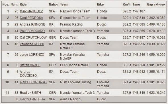 Hasil Kualifikasi Q2 MotoGP Aragon Spanyol 2014