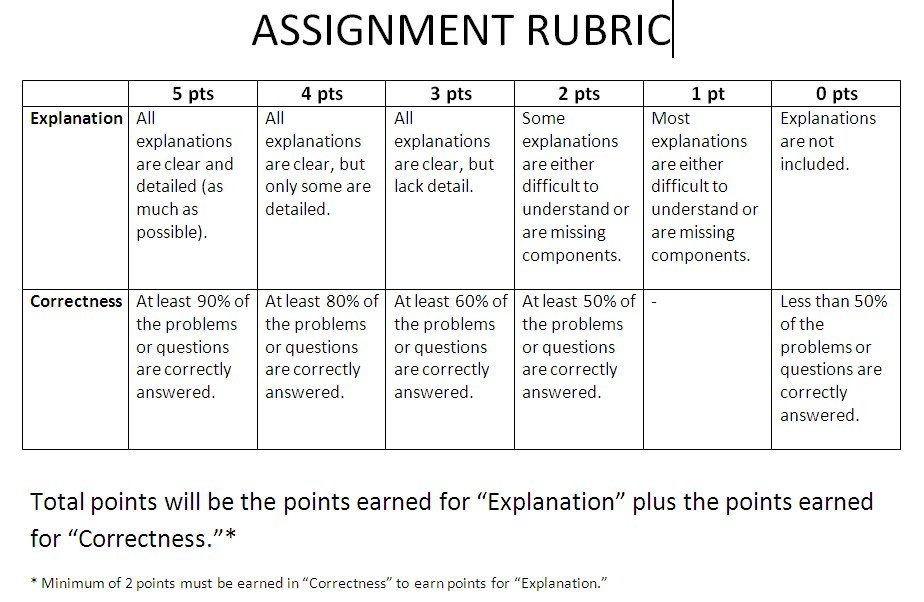 narrative essay assignment rubric