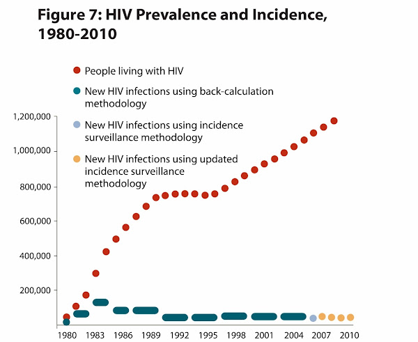 the detection and prevalence of aids in the united states Hiv infections in the united states continue to be a major public health crisis   cdc fact sheet hiv incidence: estimated annual infections in the us,.