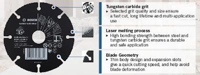 Carbide Multi gergaji circular