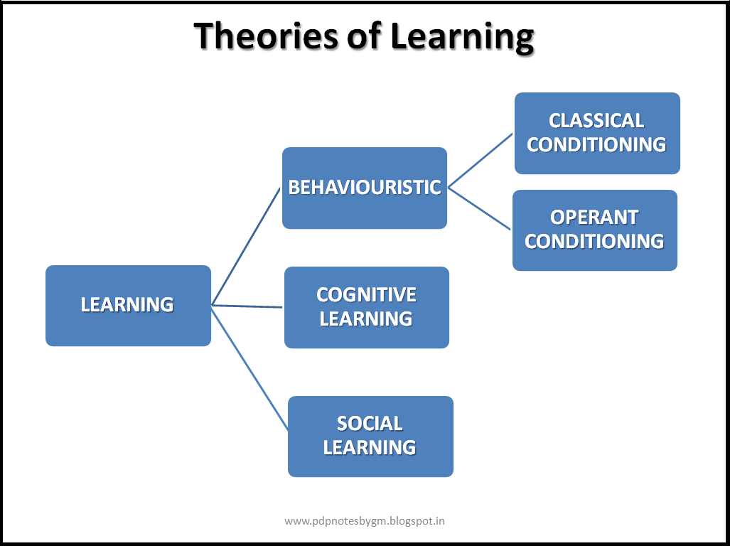 behavioural learning theories notes Learning theory behaviorism  social learning theory   other learning theories of note andragogy (m knowles) flow (m czikszentmihalyi) situated learning (j lave.