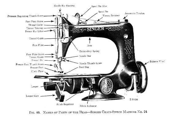 SINGER SEWING MACHINE PARTS Acupoftea Best The Parts Of A Sewing Machine
