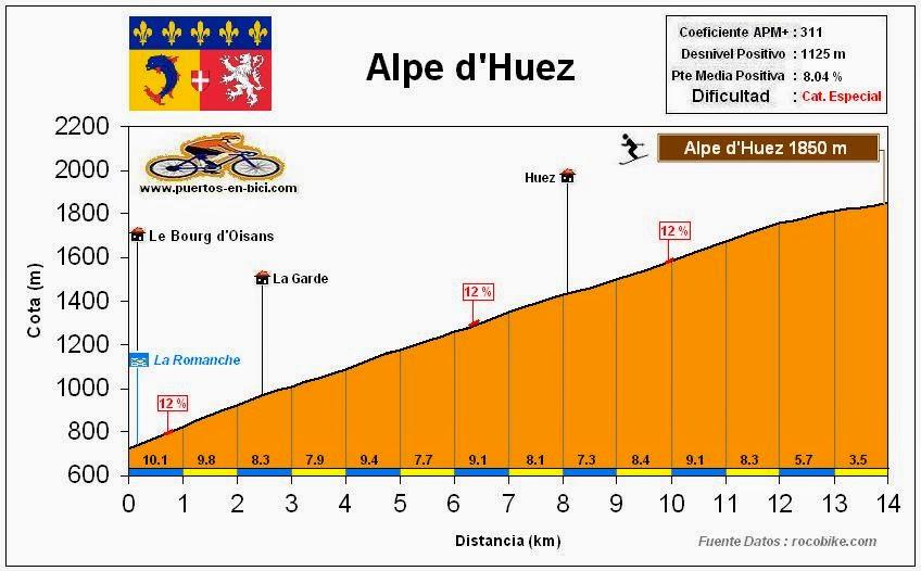 Altimetria Perfil L'Alpe d'Huez