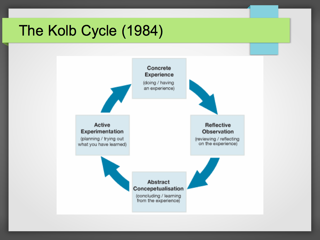 gibbs reflective cycle This is where gibbs' reflective cycle is useful you can use it to help your people make sense of situations at work, so that they can understand what they did well and what they could do better in the future.