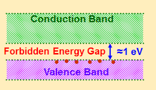 Energy band diagram of semiconductors