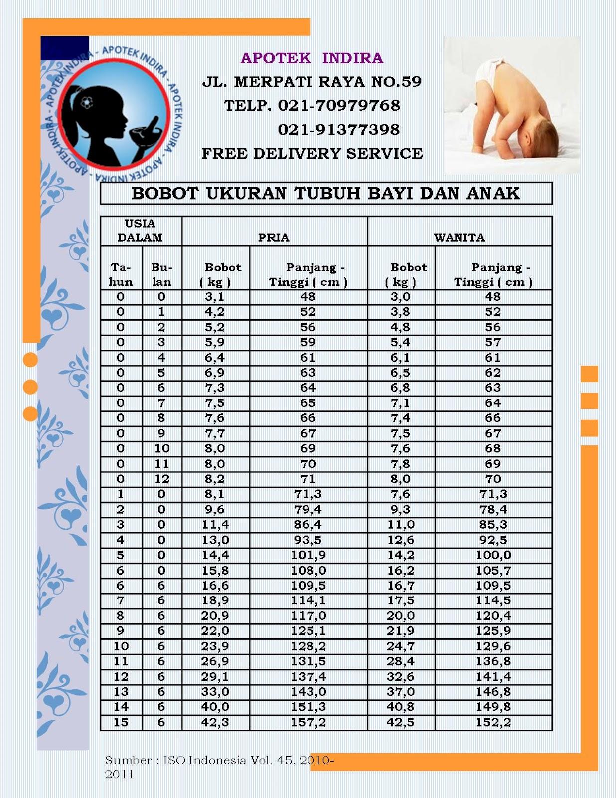 Rata Rata Bobot Ukuran Tubuh Bayi Dan Anak