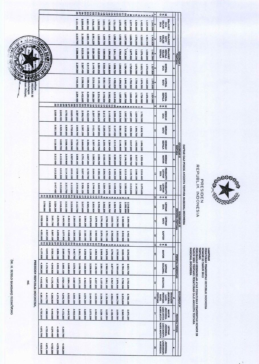 KENAIKAN GAJI POKOK PNS, TNI DAN POLRI BERDASAR PP NO.22 DAN 23 TAHUN