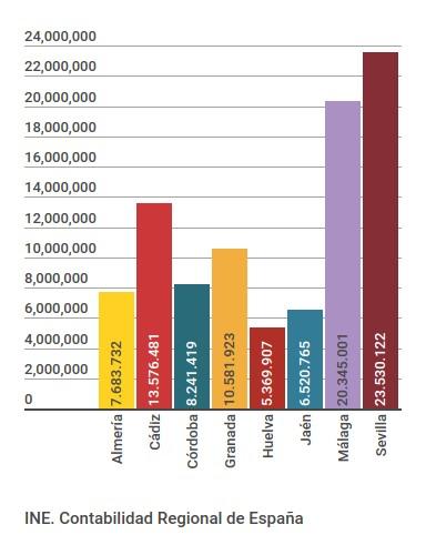 VAB sector servicios 2014 (p), miles €