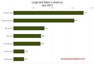 USA large SUV sales chart July 2013
