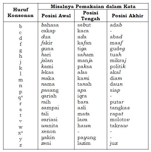 Pedoman Umum Ejaan Bahasa Indonesia Puebi Yang Disempurnakan Eyd Terbaru Jasa Pembuatan Skripsi Dan Tesis 0852 25 88 77 47 Wa