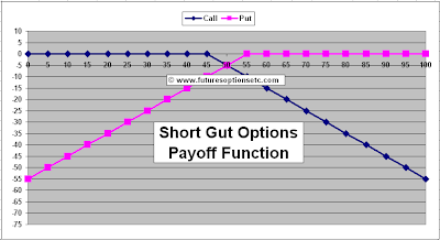 Short Gut Options Payoff