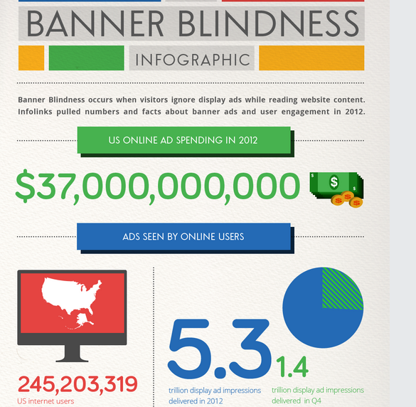 Study: 86% of Consumers Suffer From Banner Blindness