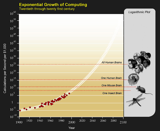 Exponential Growth Of Comptuers