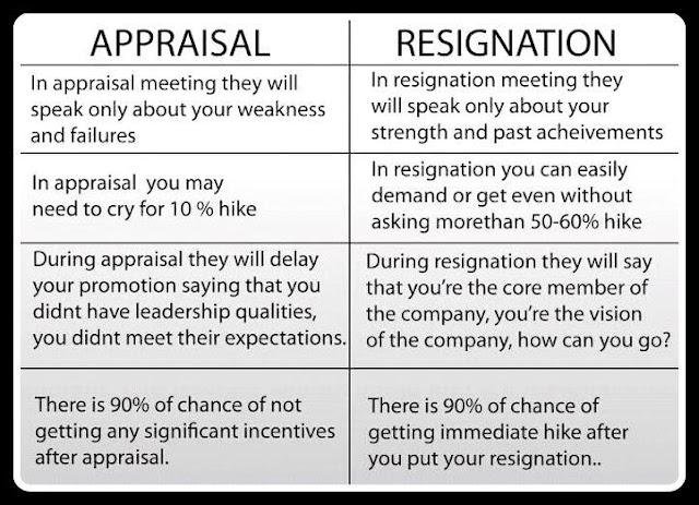 Appraisal Versus Resignation