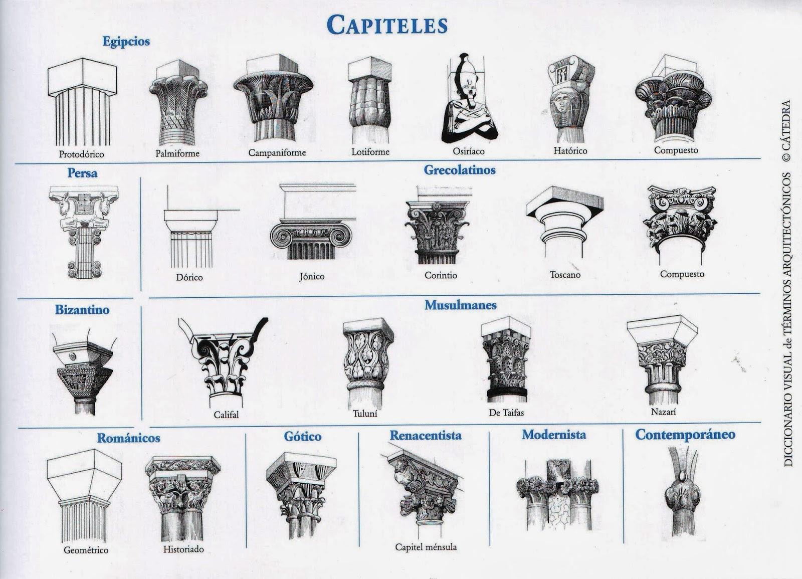 Historia del arte 2 0 glosario artistico historia del for Tipos de arquitectura