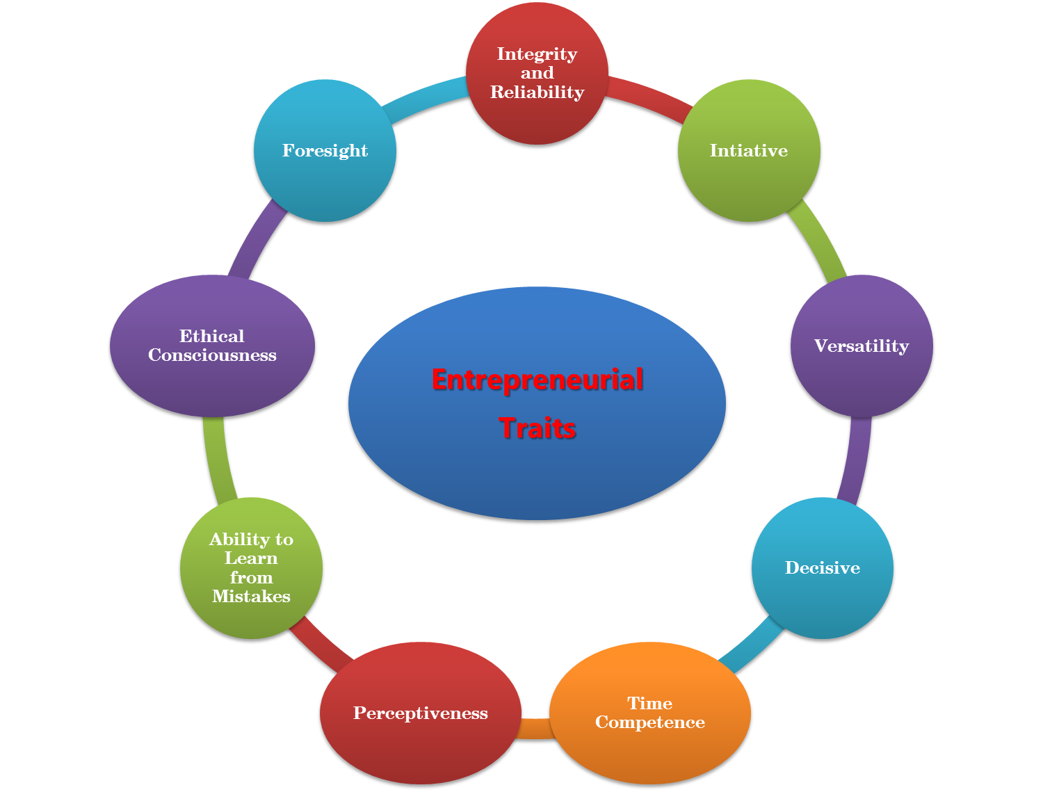 entrepreneur characteristics The characteristics of successful entrepreneurs an entrepreneur's gaze as well as her ability to recognize certain opportunities as in fact opportunities.