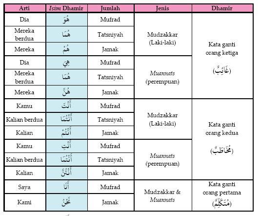 kata ganti di dalam bahasa arab terdapat 14 bentuk kata ganti lebih ...