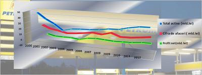 Indicatori principali-evoluție între 200-2012 la Petrom