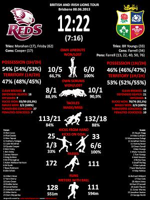 Rugby statistics - Lions v Reds