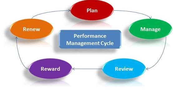 how aims and objectives may be achieved through planning and monitoring essay Proper skills in dealing with conflict can assist project managers and other   major objectives of project management include performance, cost, and time  goals  is helpful in achieving these objectives by organizing, planning,  monitoring,.