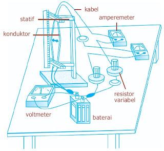 praktikum gaya magnet Lorentz