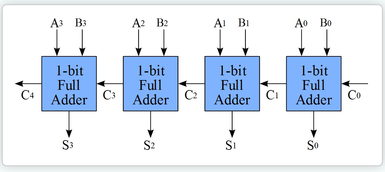 vhdl assignment