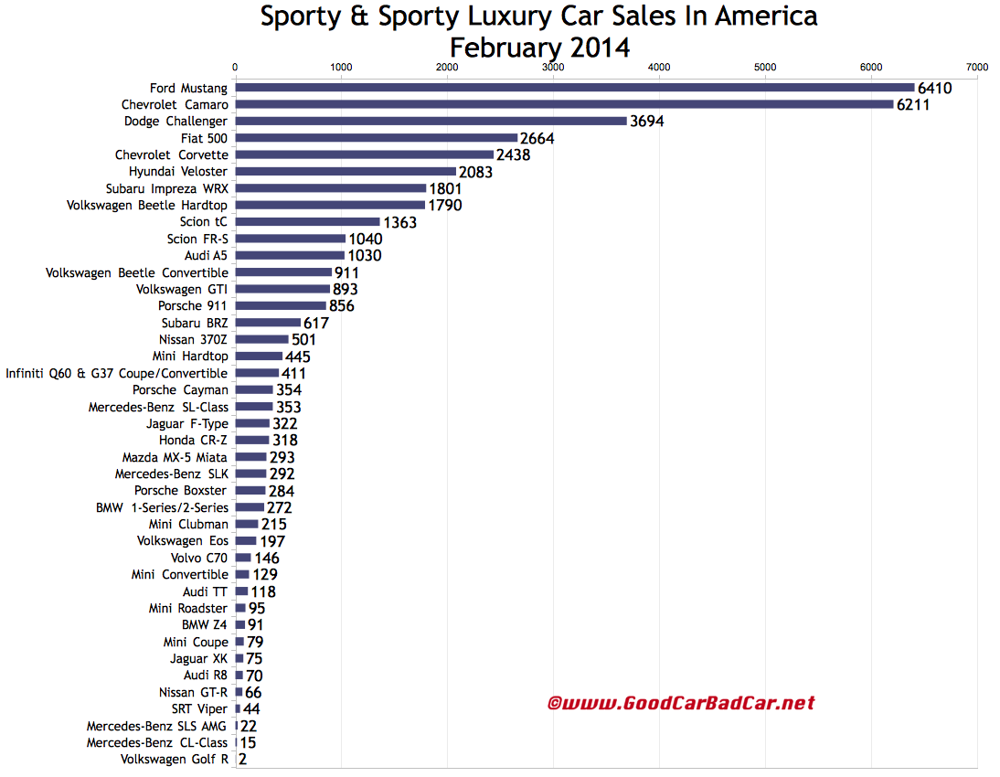 USA sports car sales chart February 2014