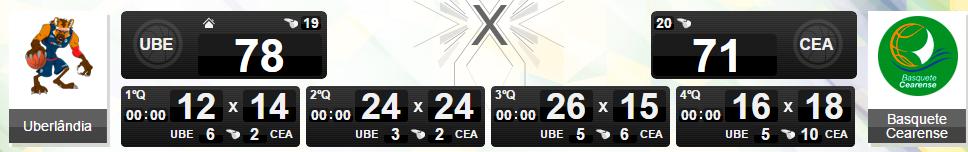 Uberlândia venceu o Basquete Cearense 29/01/15