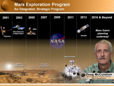 Doug McCuistion. Mars Exploration Program Director. History of the Mars Programme since 2001. NASA 2012.