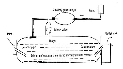 Design biogas plant pdf for Household biogas plant design pdf