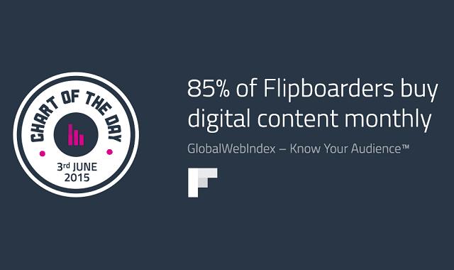 85% of Flipboarders Buy Digital Content Monthly
