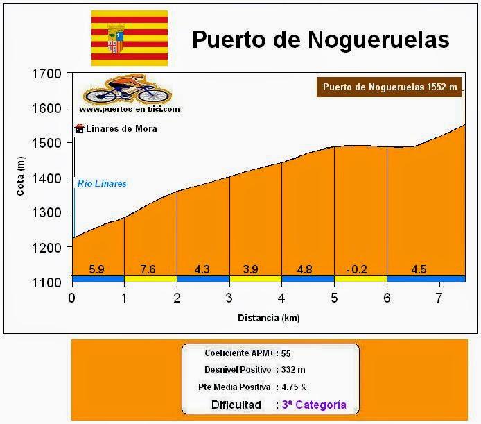 Altimetría Perfil Puerto de Nogueruelas